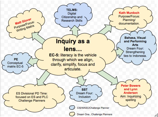 Inquiry as a lens